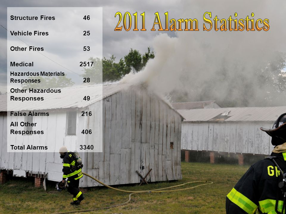 Structure Fires46 Vehicle Fires25 Other Fires53 Medical2517 Hazardous Materials Responses 28 Other Hazardous Responses49 False Alarms216 All Other Res