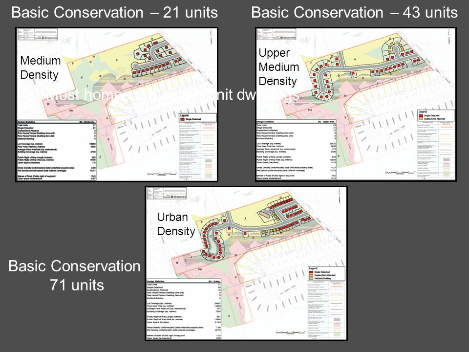 Basic Conservation – 21 unitsBasic Conservation – 43 units Basic Conservation 71 units Medium Density Upper Medium Density Urban Density Most homes are single unit dwellings