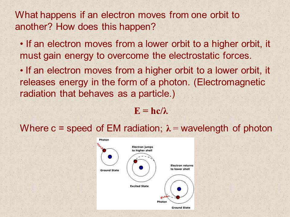 What happens if an electron moves from one orbit to another? How does this happen? If an electron moves from a lower orbit to a higher orbit, it must