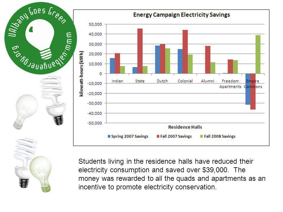Students living in the residence halls have reduced their electricity consumption and saved over $39,000. The money was rewarded to all the quads and