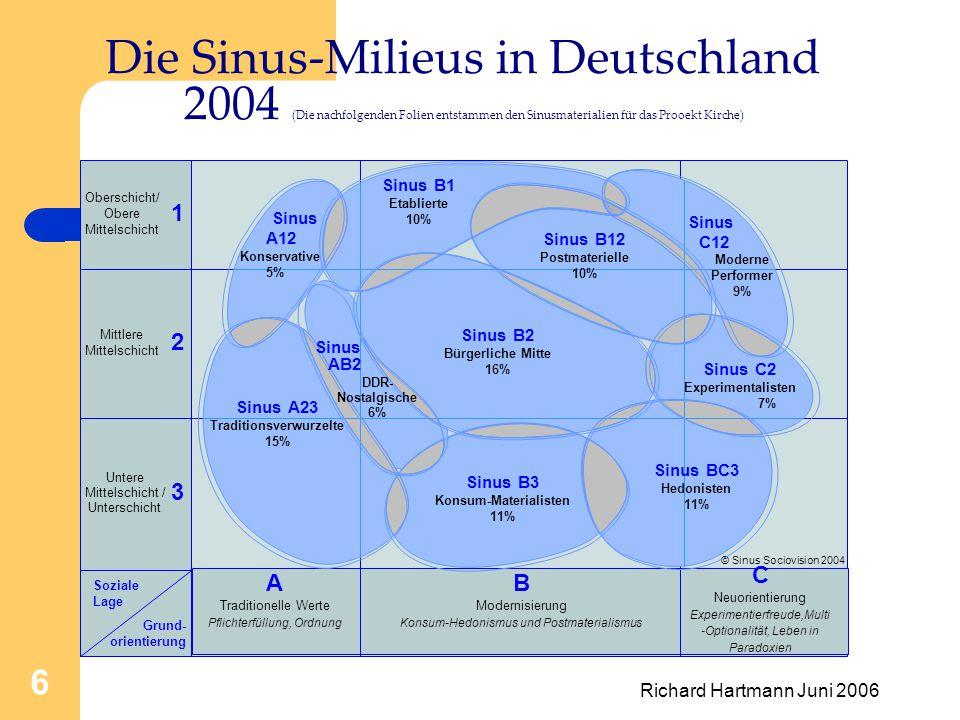 Richard Hartmann Juni 2006 6 © Sinus Sociovision 2004 Sinus C12 Sinus AB2 Die Sinus-Milieus in Deutschland 2004 (Die nachfolgenden Folien entstammen den Sinusmaterialien für das Prooekt Kirche) Sinus C2 Experimentalisten 7% Moderne Performer 9% Sinus B3 Konsum-Materialisten 11% Sinus B2 Bürgerliche Mitte 16% Sinus A23 Traditionsverwurzelte 15% Sinus A12 Konservative 5% Sinus B1 Etablierte 10% Sinus B12 Postmaterielle 10% DDR- Nostalgische 6% Sinus BC3 Hedonisten 11% Oberschicht/ Obere Mittelschicht Mittlere Mittelschicht Untere Mittelschicht / Unterschicht Soziale Lage Grund- orientierung A Traditionelle Werte Pflichterfüllung, Ordnung C Neuorientierung Experimentierfreude,Multi -Optionalität, Leben in Paradoxien 3 2 1 B Modernisierung Konsum-Hedonismus und Postmaterialismus