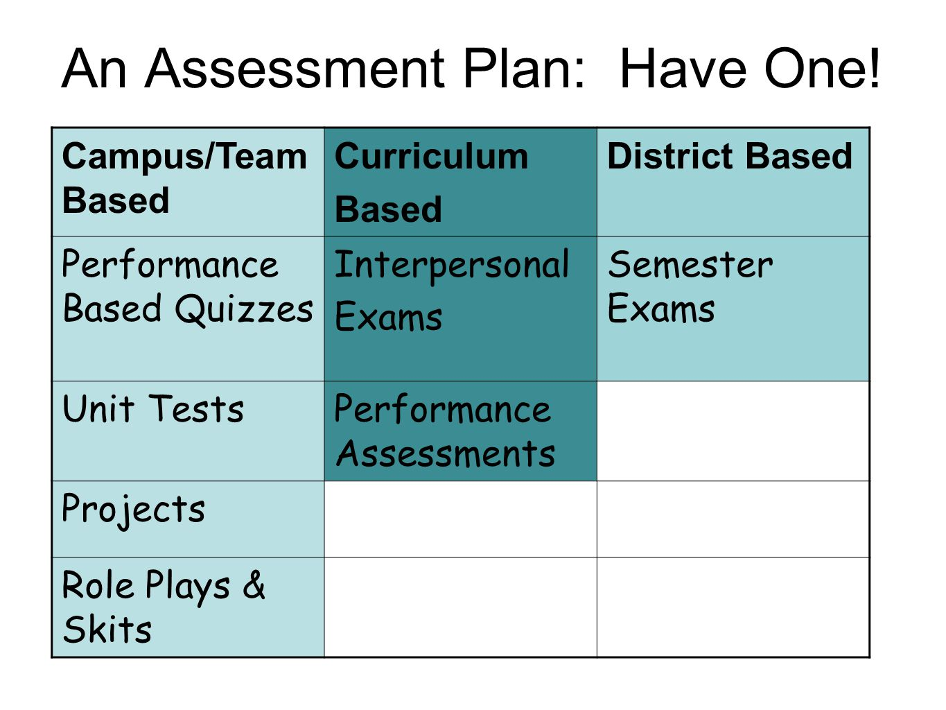 An Assessment Plan: Have One! Campus/Team Based Curriculum Based District Based Performance Based Quizzes Interpersonal Exams Semester Exams Unit Test