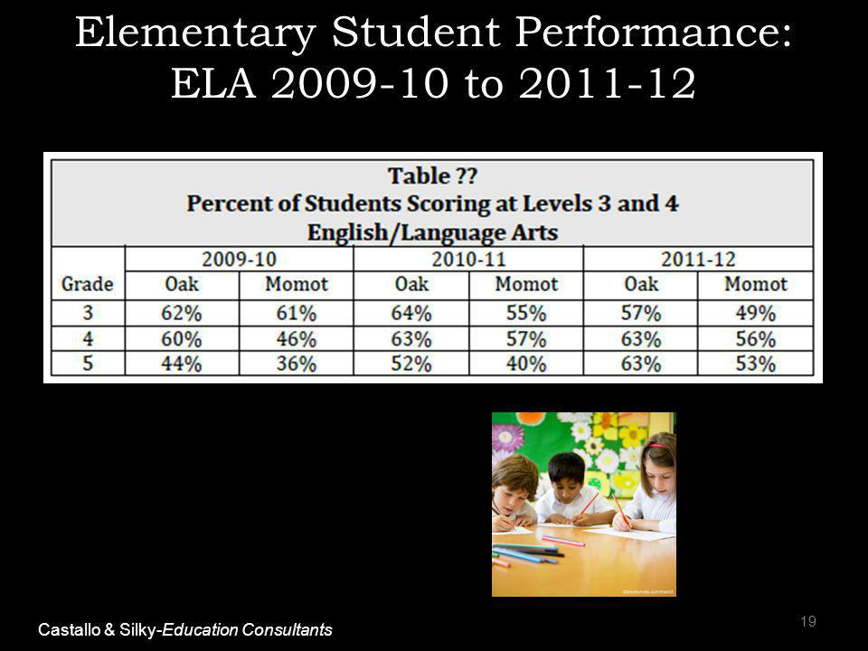 Elementary Student Performance: ELA 2009-10 to 2011-12 19 Castallo & Silky-Education Consultants