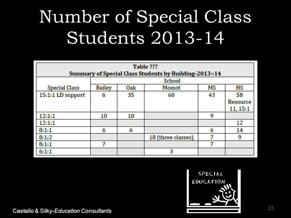 Number of Special Class Students 2013-14 23 Castallo & Silky-Education Consultants