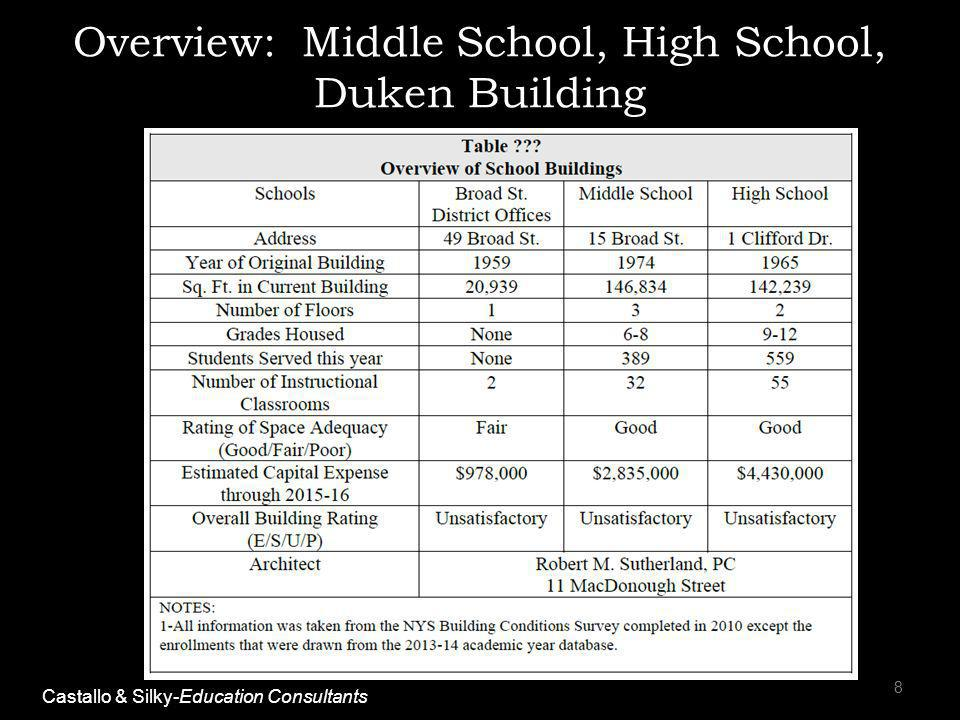 Overview: Middle School, High School, Duken Building 8 Castallo & Silky-Education Consultants