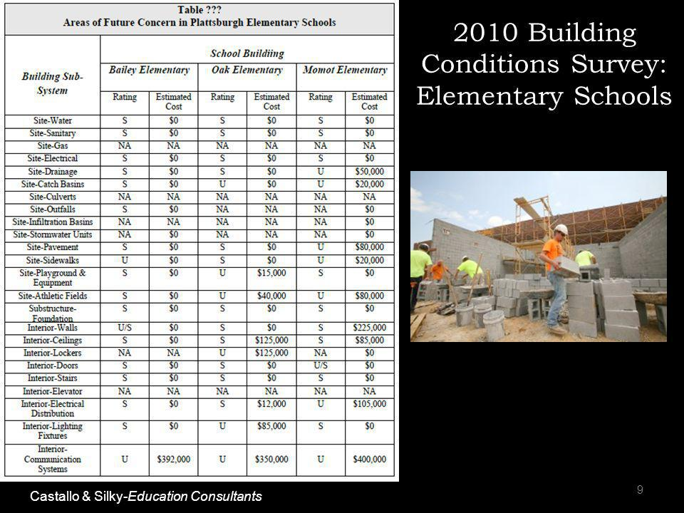 2010 Building Conditions Survey: Elementary Schools 9 Castallo & Silky-Education Consultants