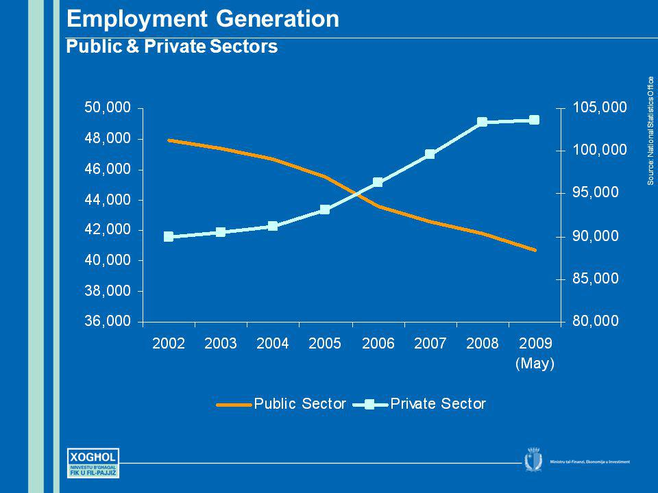 Employment Generation Public & Private Sectors Source: National Statistics Office