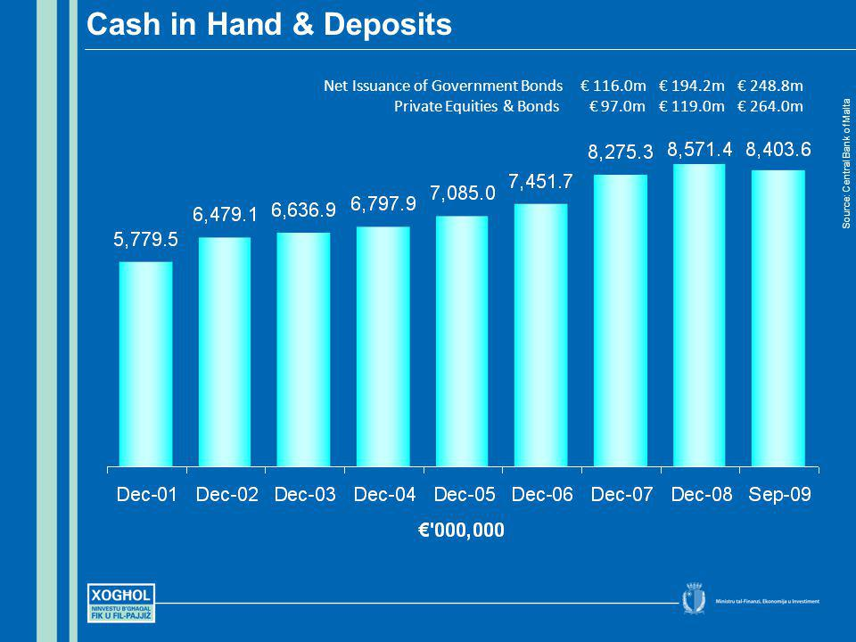 Cash in Hand & Deposits Source: Central Bank of Malta Net Issuance of Government Bonds 116.0m 194.2m 248.8m Private Equities & Bonds 97.0m 119.0m 264.