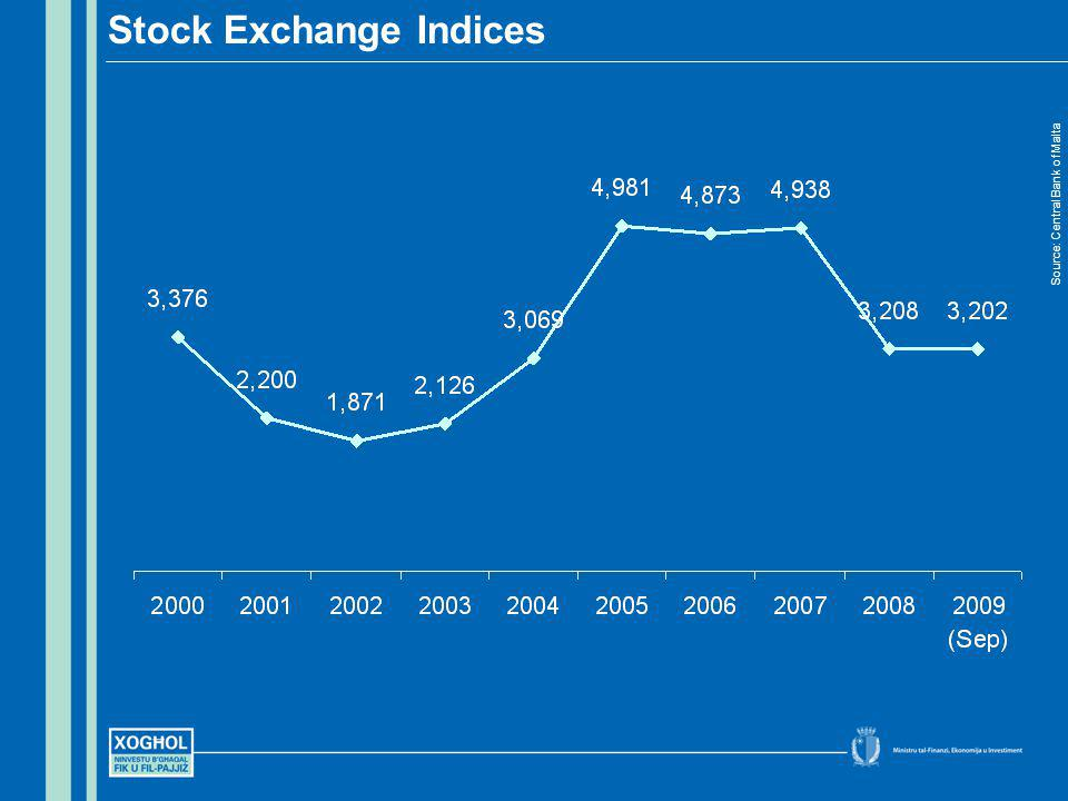 Stock Exchange Indices Source: Central Bank of Malta