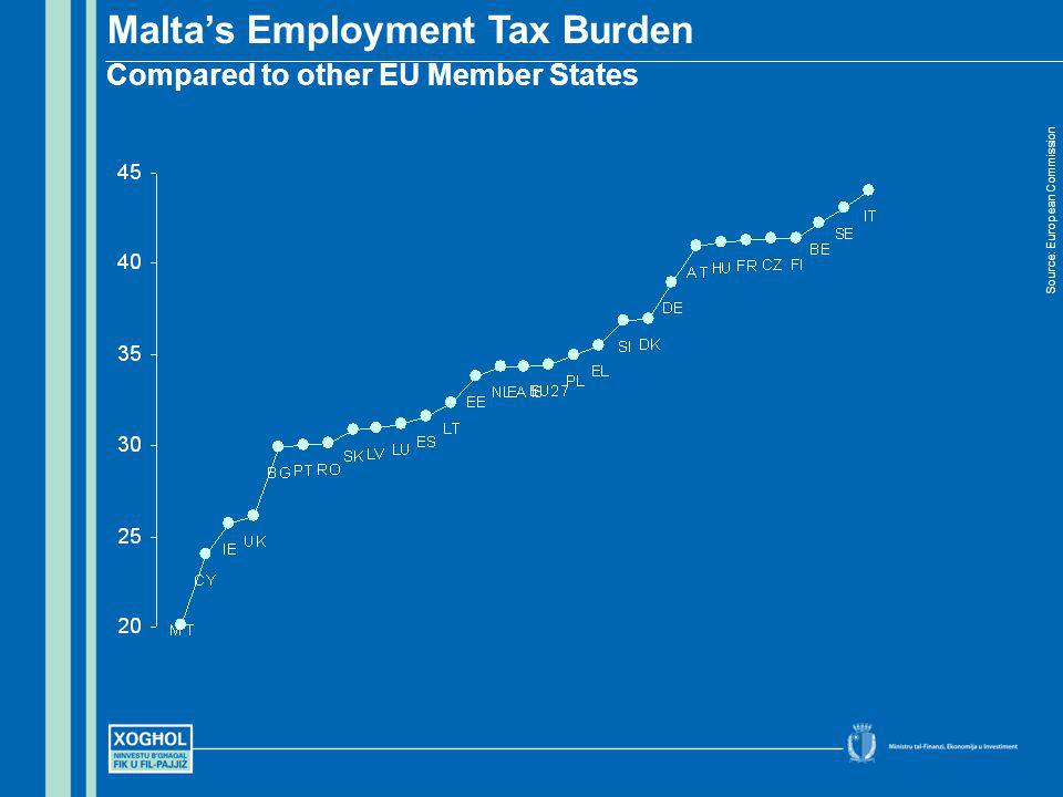 Maltas Employment Tax Burden Compared to other EU Member States Source: European Commission