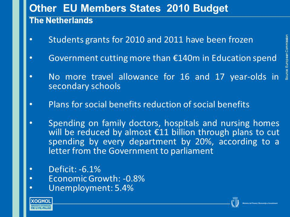 Other EU Members States 2010 Budget The Netherlands Source: European Commission Students grants for 2010 and 2011 have been frozen Government cutting more than 140m in Education spend No more travel allowance for 16 and 17 year-olds in secondary schools Plans for social benefits reduction of social benefits Spending on family doctors, hospitals and nursing homes will be reduced by almost 11 billion through plans to cut spending by every department by 20%, according to a letter from the Government to parliament Deficit: -6.1% Economic Growth: -0.8% Unemployment: 5.4%