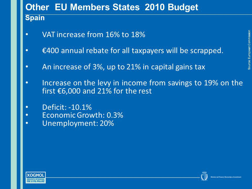 Other EU Members States 2010 Budget Spain Source: European Commission VAT increase from 16% to 18% 400 annual rebate for all taxpayers will be scrappe