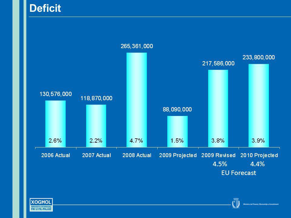 Deficit 4.5% 4.4% EU Forecast
