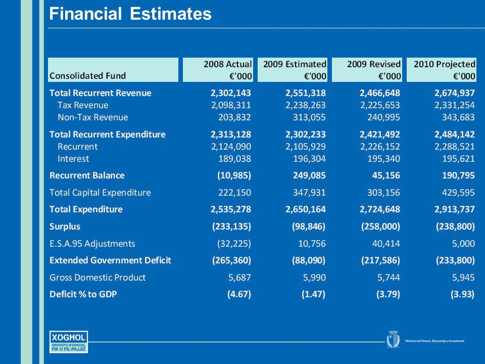 Financial Estimates
