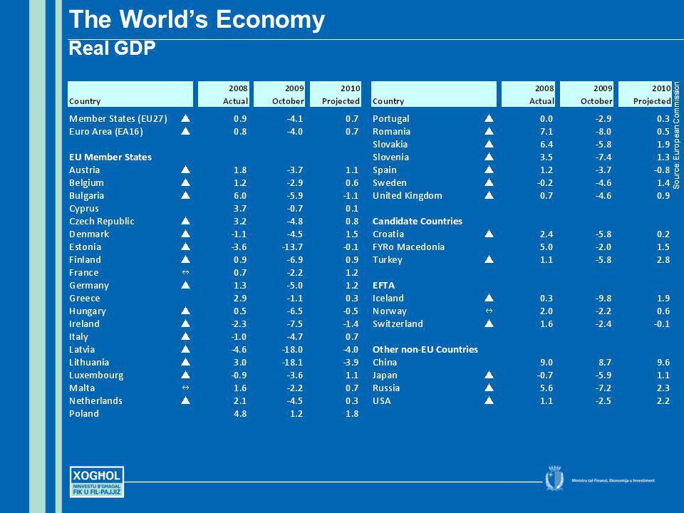 Set 2009 Inflation Retail Price Index Source: National Statistics Office