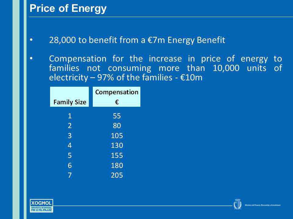 28,000 to benefit from a 7m Energy Benefit Compensation for the increase in price of energy to families not consuming more than 10,000 units of electr