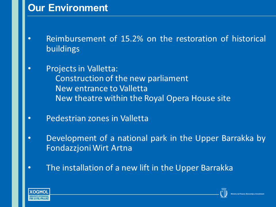 Reimbursement of 15.2% on the restoration of historical buildings Projects in Valletta: Construction of the new parliament New entrance to Valletta New theatre within the Royal Opera House site Pedestrian zones in Valletta Development of a national park in the Upper Barrakka by Fondazzjoni Wirt Artna The installation of a new lift in the Upper Barrakka Our Environment