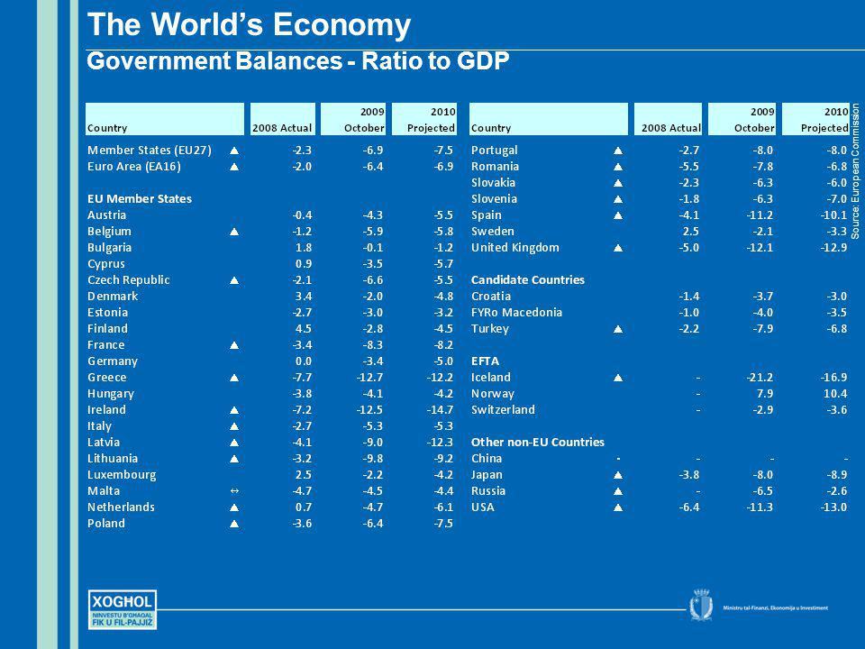 The Worlds Economy Government Balances - Ratio to GDP Source: European Commission