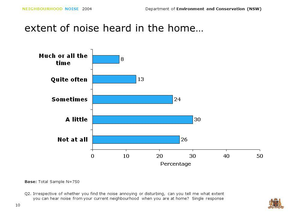 NEIGHBOURHOOD NOISE 2004 Department of Environment and Conservation (NSW) 11 For some in the community (21% much, all the time or quite often), neighbourhood noise is a fairly constant factor in their environment.