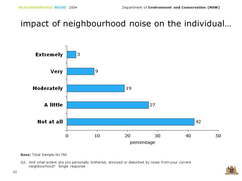 NEIGHBOURHOOD NOISE 2004 Department of Environment and Conservation (NSW) 12 impact of neighbourhood noise on the individual… Q3.
