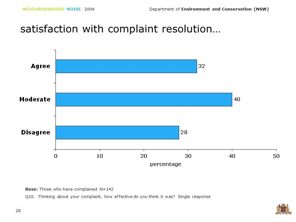 NEIGHBOURHOOD NOISE 2004 Department of Environment and Conservation (NSW) 28 satisfaction with complaint resolution… Q10.