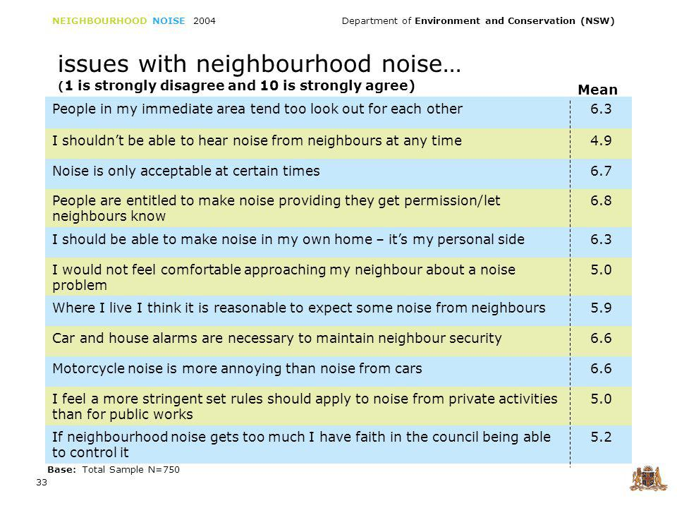 NEIGHBOURHOOD NOISE 2004 Department of Environment and Conservation (NSW) 33 issues with neighbourhood noise… ( 1 is strongly disagree and 10 is strongly agree) People in my immediate area tend too look out for each other6.3 I shouldnt be able to hear noise from neighbours at any time4.9 Noise is only acceptable at certain times6.7 People are entitled to make noise providing they get permission/let neighbours know 6.8 I should be able to make noise in my own home – its my personal side6.3 I would not feel comfortable approaching my neighbour about a noise problem 5.0 Where I live I think it is reasonable to expect some noise from neighbours5.9 Car and house alarms are necessary to maintain neighbour security6.6 Motorcycle noise is more annoying than noise from cars6.6 I feel a more stringent set rules should apply to noise from private activities than for public works 5.0 If neighbourhood noise gets too much I have faith in the council being able to control it 5.2 Mean Base: Total Sample N=750