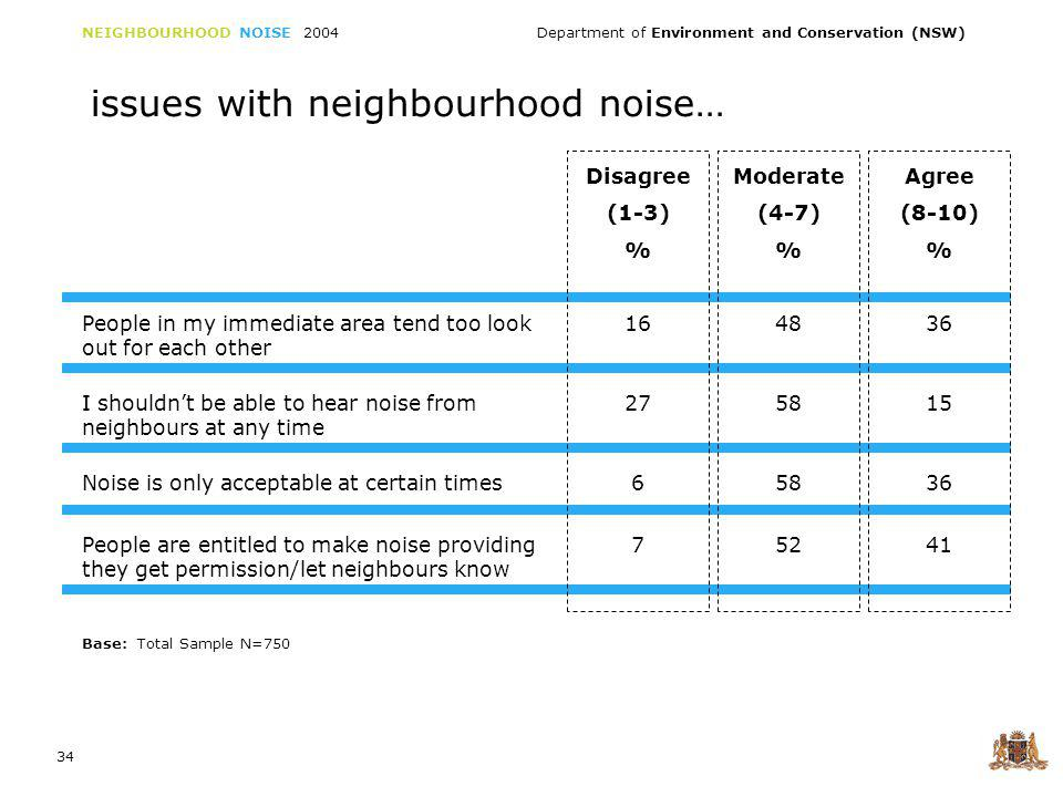NEIGHBOURHOOD NOISE 2004 Department of Environment and Conservation (NSW) 35 issues with neighbourhood noise… Disagree (1-3) % Moderate (4-7) % Agree (8-10) % I should be able to make noise in my own home – its my personal space 96031 I would not feel comfortable approaching my neighbour about a noise problem 354322 Where I live I think it is reasonable to expect some noise from neighbours 165826 Car and house alarms are necessary to maintain neighbour security 95338 Base: Total Sample N=750