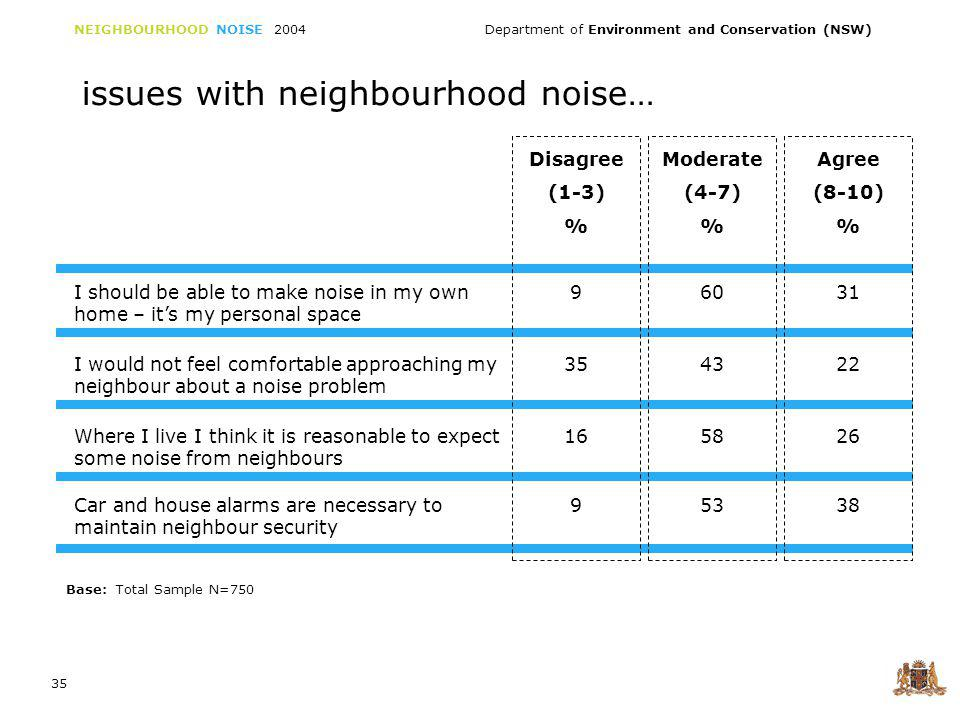 NEIGHBOURHOOD NOISE 2004 Department of Environment and Conservation (NSW) 36 issues with neighbourhood noise… Disagree (1-3) % Moderate (4-7) % Agree (8-10) % Motorcycle noise is more annoying than noise from cars 115138 I feel a more stringent set of rules should apply to noise from private activities than for public works 246313 If neighbourhood noise gets too much I have faith in the council being able to control it 265321 Base: Total Sample N=750