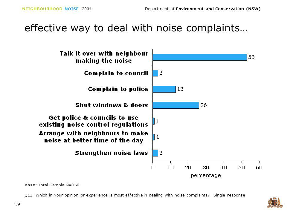 NEIGHBOURHOOD NOISE 2004 Department of Environment and Conservation (NSW) 39 effective way to deal with noise complaints… Q13.