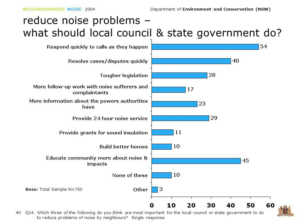 NEIGHBOURHOOD NOISE 2004 Department of Environment and Conservation (NSW) 40 reduce noise problems – what should local council & state government do.