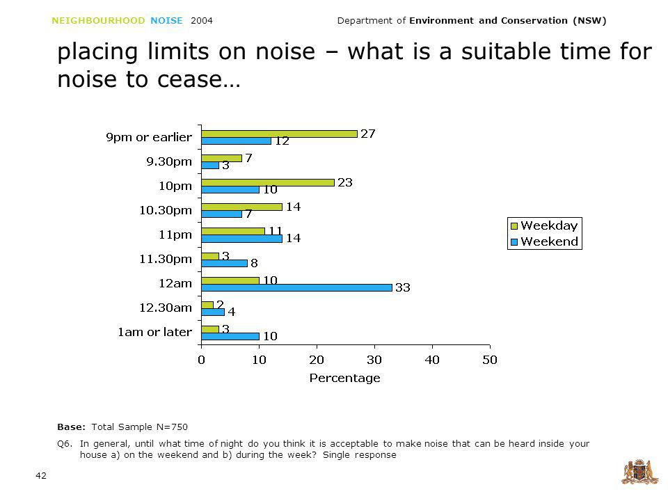 NEIGHBOURHOOD NOISE 2004 Department of Environment and Conservation (NSW) 42 placing limits on noise – what is a suitable time for noise to cease… Q6.