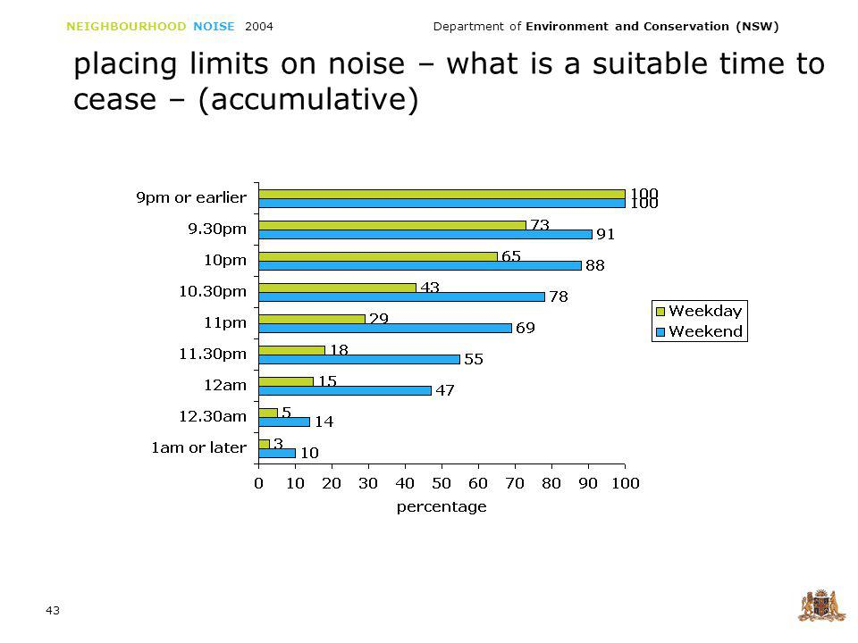 NEIGHBOURHOOD NOISE 2004 Department of Environment and Conservation (NSW) 43 placing limits on noise – what is a suitable time to cease – (accumulative)