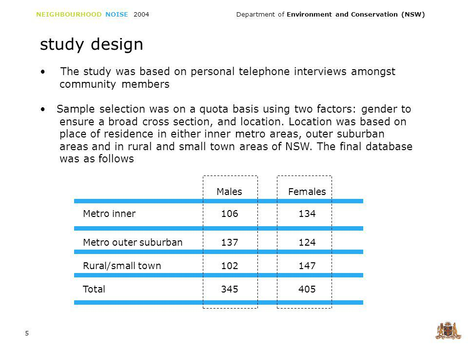 NEIGHBOURHOOD NOISE 2004 Department of Environment and Conservation (NSW) 5 The study was based on personal telephone interviews amongst community members Sample selection was on a quota basis using two factors: gender to ensure a broad cross section, and location.