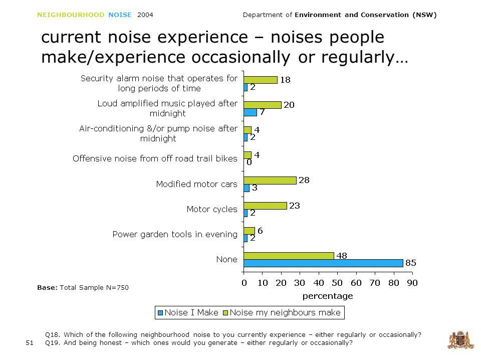 NEIGHBOURHOOD NOISE 2004 Department of Environment and Conservation (NSW) 52 current noise generated – continued The most significant noise sources indicated is that of amplified music played after midnight.