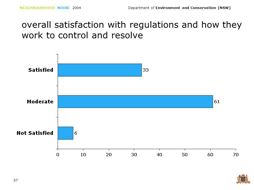 NEIGHBOURHOOD NOISE 2004 Department of Environment and Conservation (NSW) 57 overall satisfaction with regulations and how they work to control and resolve