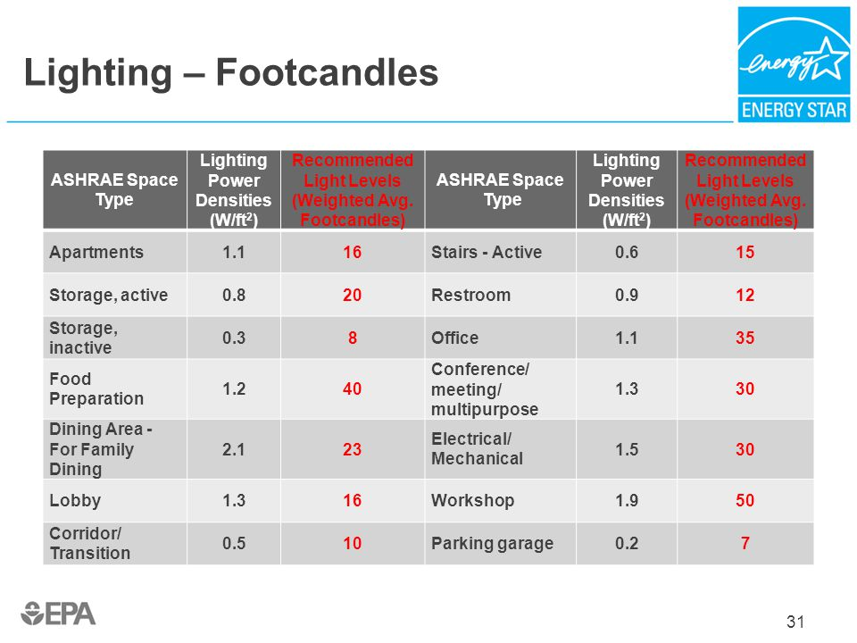 Lighting – Footcandles ASHRAE Space Type Lighting Power Densities (W/ft 2 ) Recommended Light Levels (Weighted Avg. Footcandles) ASHRAE Space Type Lig