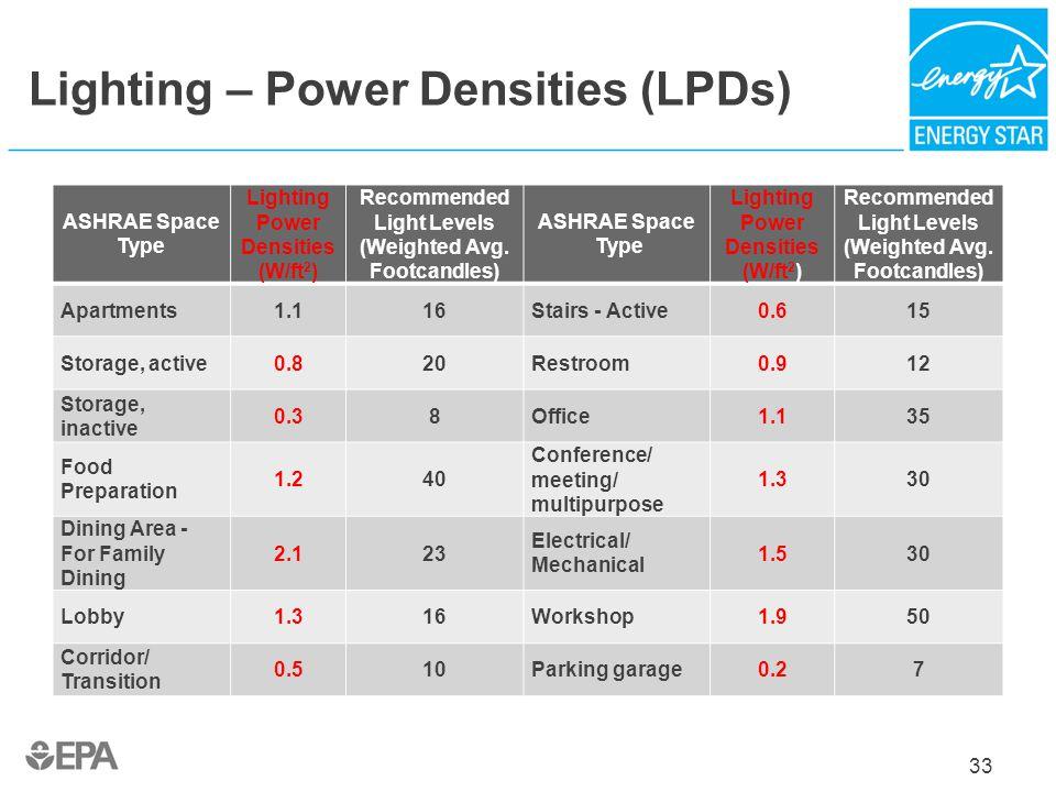 Lighting – Power Densities (LPDs) ASHRAE Space Type Lighting Power Densities (W/ft 2 ) Recommended Light Levels (Weighted Avg. Footcandles) ASHRAE Spa