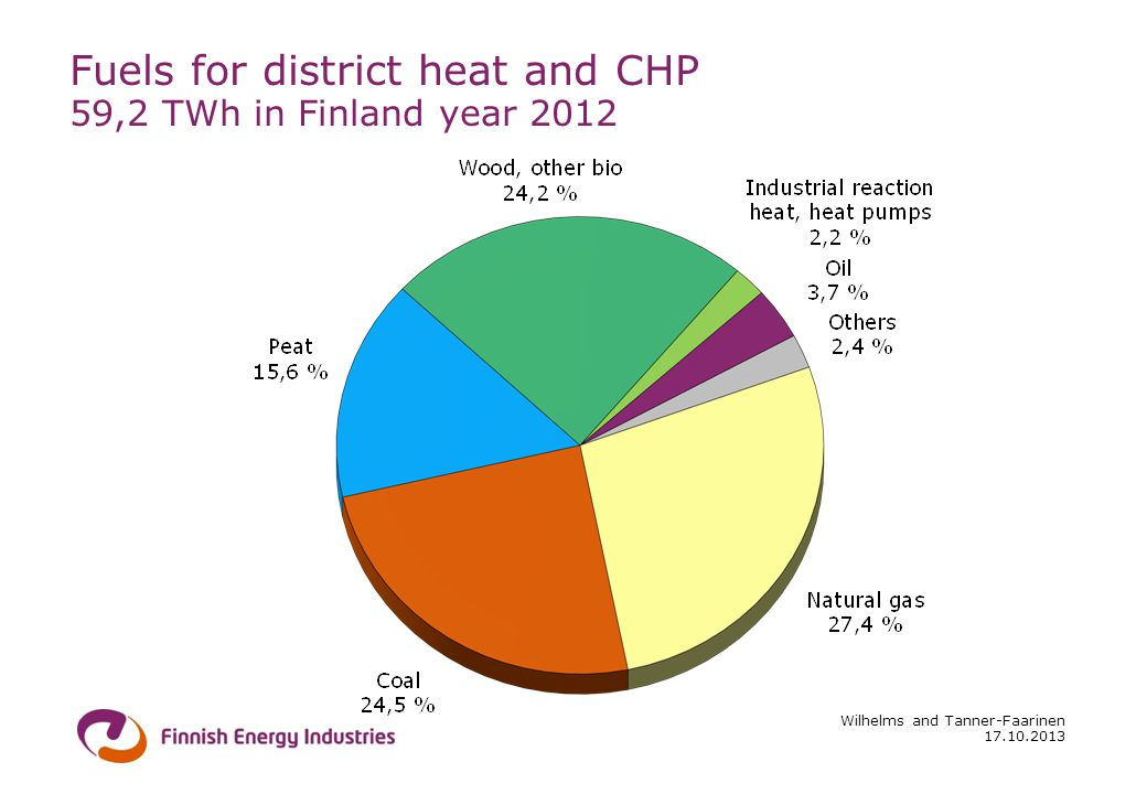 17.10.2013 Wilhelms and Tanner-Faarinen Fuels for district heat and CHP 59,2 TWh in Finland year 2012