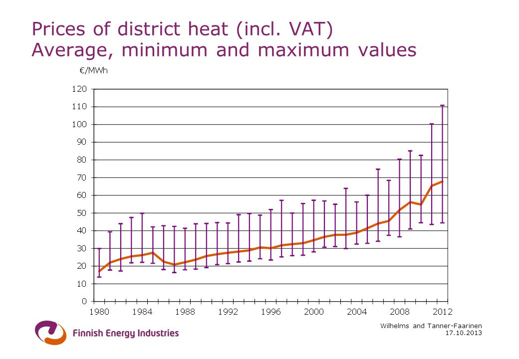 17.10.2013 Wilhelms and Tanner-Faarinen Prices of district heat (incl.