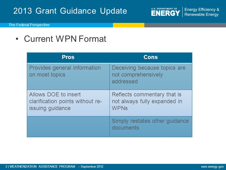 44 | WEATHERIZATION ASSISTANCE PROGRAM – September 2012eere.energy.gov H&S Plan reviewed by Project Officer: Consistency with guidance Reasonable costs with justification ASHRAE 62.2 implementation plan per WPN 12-1 H&S Plan Review The Federal Perspective