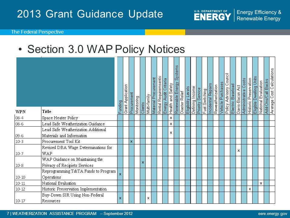 28 | WEATHERIZATION ASSISTANCE PROGRAM – September 2012eere.energy.gov WPN 12-09 Incidental Repair Measures (IRM) Priority lists are based on applying a DOE approved audit to typical housing stock by housing type.