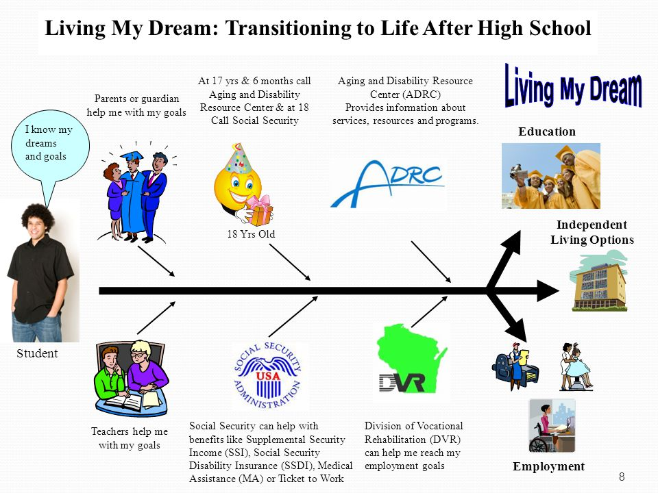 Key Players in Transition Student Parents Teachers Community DVR Guidance Social Worker Psychologist Transition Coordinator Aides ADRC Staff Support Staff Universities, Technical /Community Colleges Employers Independent Living Services Social Security Administration Paraprofessionals School Administrators 7