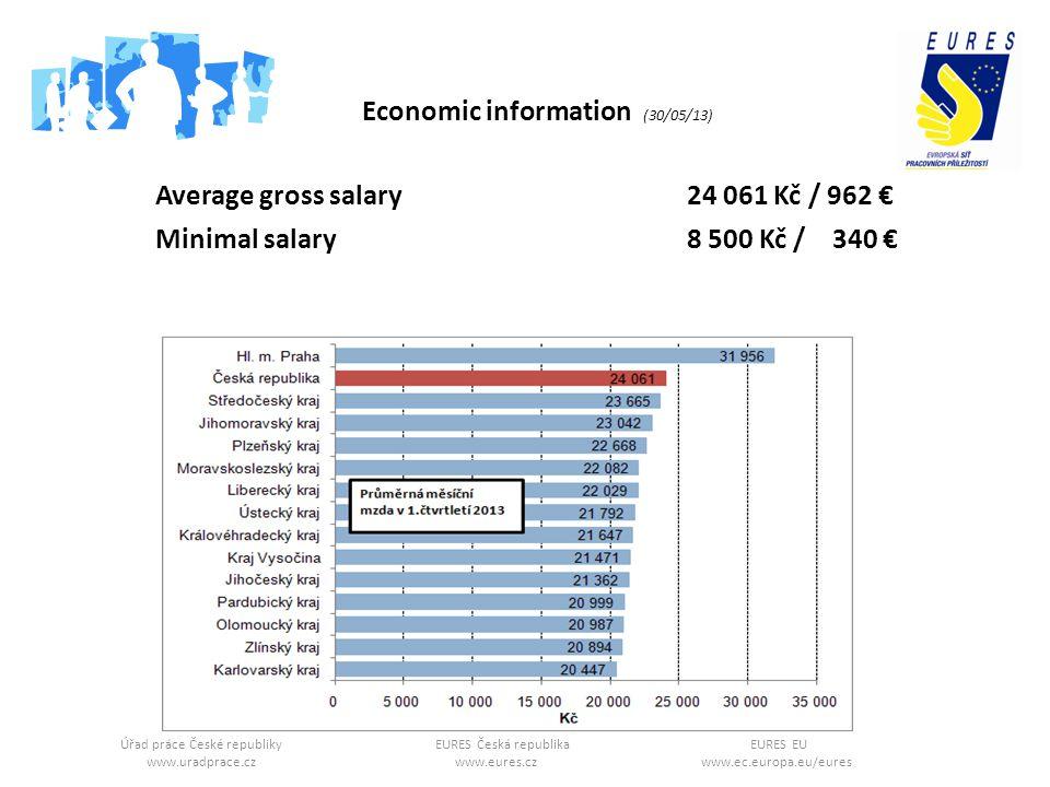 Úřad práce České republikyEURES Česká republikaEURES EU www.uradprace.cz www.eures.cz www.ec.europa.eu/eures Average gross salary 24 061 Kč / 962 Minimal salary 8 500 Kč / 340 Economic information (30/05/13)