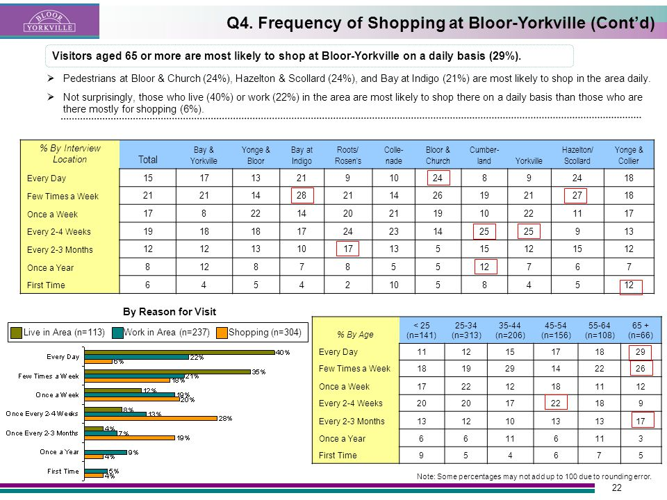 22 Visitors aged 65 or more are most likely to shop at Bloor-Yorkville on a daily basis (29%).