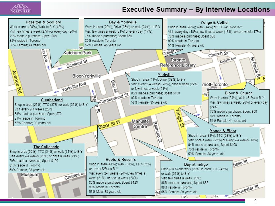 9 Executive Summary – By Interview Locations Yonge & Collier Shop in area (26%); Walk (44%) or TTC (41%) to B-Y Visit every day (18%), few times a week (18%), once a week (17%) 78% made a purchase; Spent $68 80% reside in Toronto 51% Female; 44 years old Bay & Yorkville Work in area (29%); Drive (36%) or walk (34%) to B-Y Visit few times a week (21%) or every day (17%) 75% made a purchase; Spent $60 80% reside in Toronto 52% Female; 45 years old Yonge & Bloor Shop in area (31%); TTC (53%) to B-Y Visit once a week (22%) or every 2-4 weeks (18%) 64% made a purchase; Spent $100 76% reside in Toronto 59% Female; 36 years old Bay at Indigo Shop (30%) and work (29%) in area; TTC (42%) or walk (37%) to B-Y Visit few times a week (28%) 86% made a purchase; Spent $58 88% reside in Toronto 55% Female; 38 years old Hazelton & Scollard Work in area (26%); Walk to B-Y (42%) Visit few times a week (27%) or every day (24%) 79% made a purchase; Spent $68 82% reside in Toronto 60% Female; 44 years old Roots & Rosens Shop in area (43%); Walk (33%), TTC (32%) or drive (32%) to B-Y Visit every 2-4 weeks (24%), few times a week (21%), or once a week (20%) 85% made a purchase; Spent $120 80% reside in Toronto 53% Male; 38 years old The Collenade Shop in area (50%); TTC (34%) or walk (31%) to B-Y Visit every 2-4 weeks (23%) or once a week (21%) 79% made a purchase; Spent $100 81% reside in Toronto 59% Female; 38 years old Cumberland Shop in area (25%); TTC (37%) or walk (35%) to B-Y Visit every 2-4 weeks (25%) 68% made a purchase; Spent $70 81% reside in Toronto 57% Female; 39 years old Yorkville Shop in area (41%); Drive (38%) to B-Y Visit every 2-4 weeks (25%), once a week (22%), or few times a week (21%) 85% made a purchase; Spent $130 83% reside in Toronto 58% Female; 35 years old Bloor & Church Work in area (34%); Walk (51%) to B-Y Visit few times a week (26%) or every day (24%) 72% made a purchase; Spent $50 87% reside in Toronto 51% Female; 41 years old
