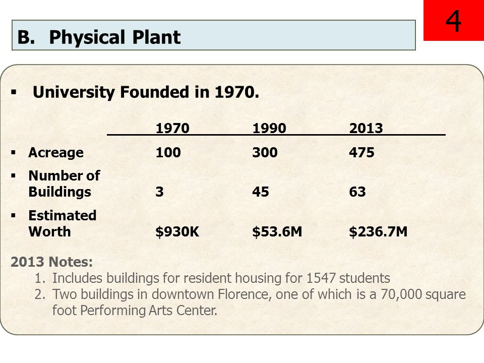 B.Physical Plant University Founded in 1970.