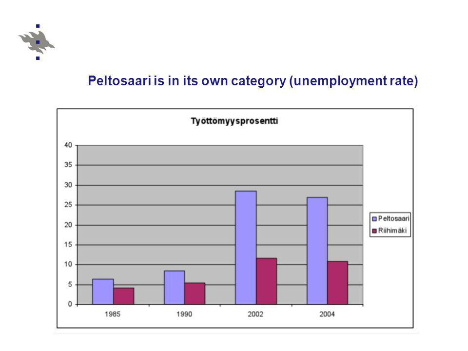 Peltosaari is in its own category (unemployment rate)