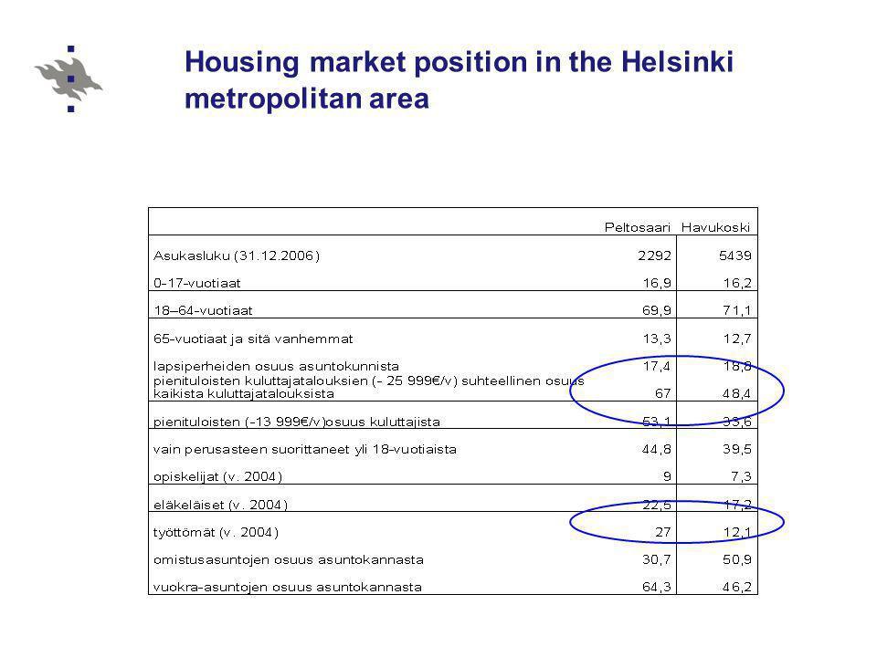 Housing market position in the Helsinki metropolitan area