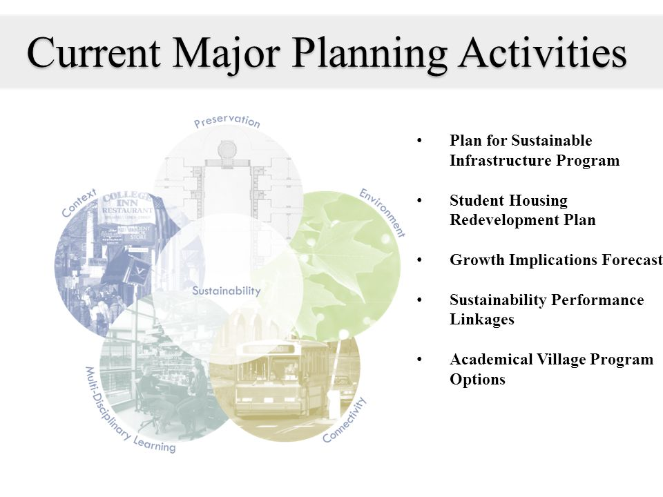 Current Major Planning Activities Plan for Sustainable Infrastructure Program Student Housing Redevelopment Plan Growth Implications Forecast Sustainability Performance Linkages Academical Village Program Options