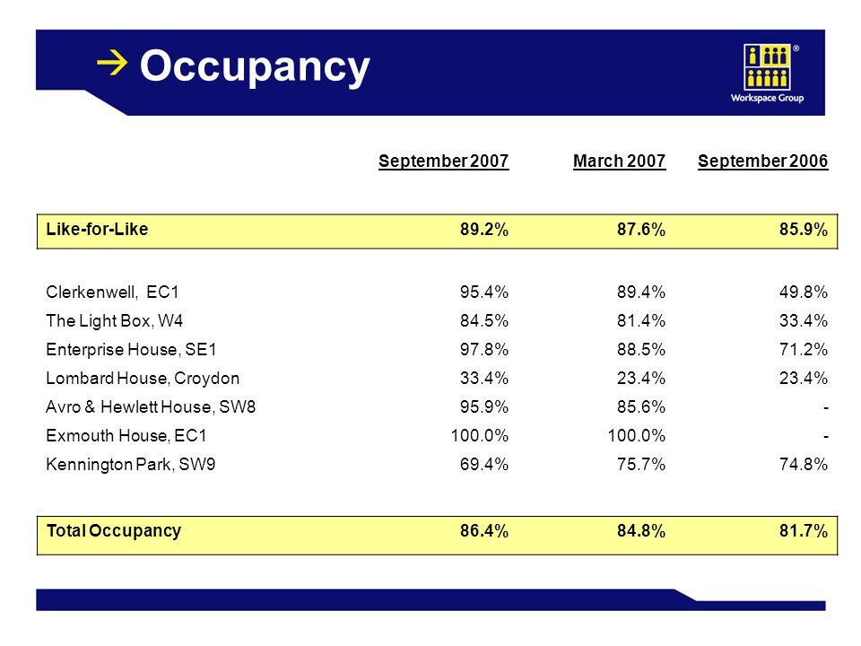 Occupancy September 2007March 2007September 2006 Like-for-Like89.2%87.6%85.9% Clerkenwell, EC195.4%89.4%49.8% The Light Box, W484.5%81.4%33.4% Enterprise House, SE197.8%88.5%71.2% Lombard House, Croydon33.4%23.4% Avro & Hewlett House, SW895.9%85.6%- Exmouth House, EC1100.0% - Kennington Park, SW969.4%75.7%74.8% Total Occupancy86.4%84.8%81.7%